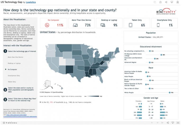 Digituniity Technology Gap Map